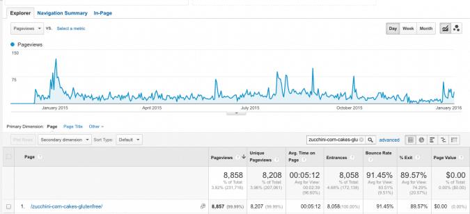 Google Analytics Per Blog Post @vegetarianmamma.com